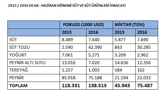 2015-2016 OCAK - HAZİRAN DÖNEMİ SÜT VE SÜT ÜRÜNLERİ İHRACATI