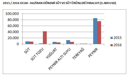 2015 - 2016 OCAK - HAZİRAN DÖNEMİ SÜT VE SÜT ÜRÜNLERİ İHRACATI (1.000 USD)