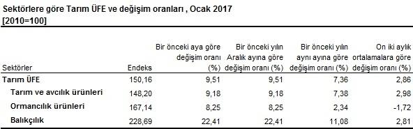 tarim-ufe-ocak-2017-tuik-gidahatti